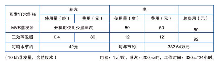 MVR蒸发器与多效蒸发器能耗对比