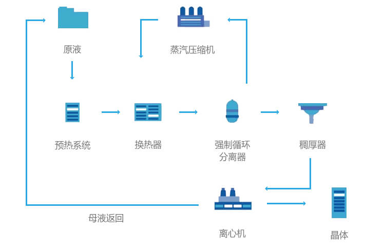 MVR管式蒸发器流程图