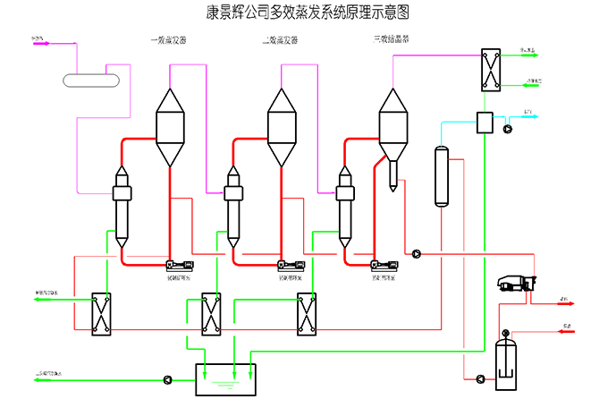 三效蒸发器工艺流程图