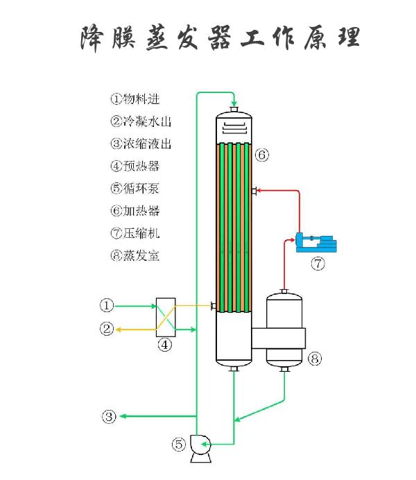管式降膜蒸发器工作原理