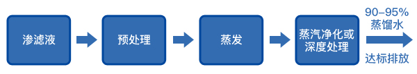 MVR蒸发器渗滤液处理工作流程
