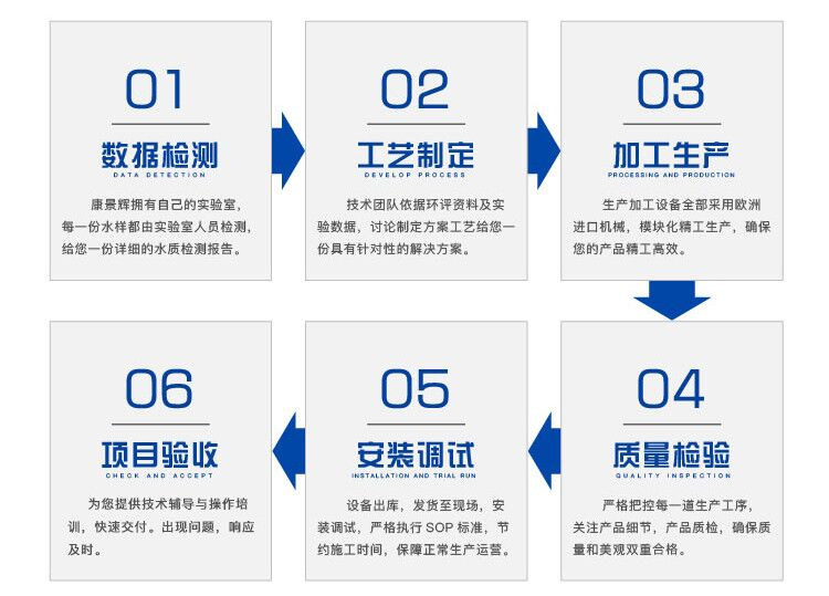 废水蒸发器选型步骤