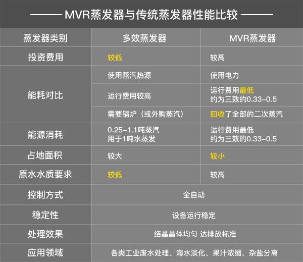 MVR蒸发器与多效蒸发器区别