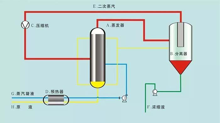MVR蒸发器原理工作过程