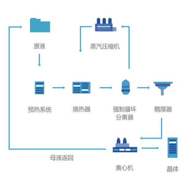MVR工艺流程图.jpg