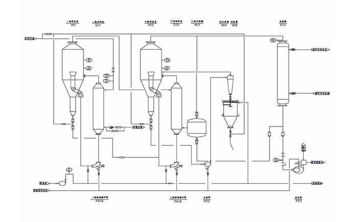 氯化钠废水蒸发结晶工艺流程图