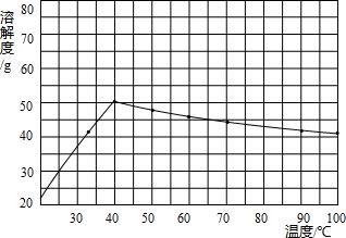 硫酸钠溶解度图.png