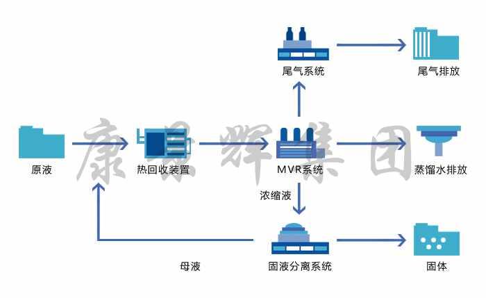 电镀废水MVR蒸发器工艺流程